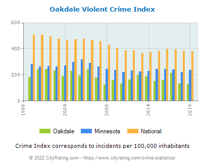 Oakdale Violent Crime vs. State and National Per Capita