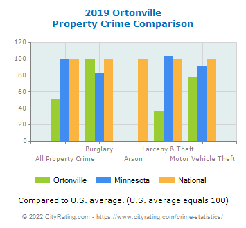 Ortonville Property Crime vs. State and National Comparison