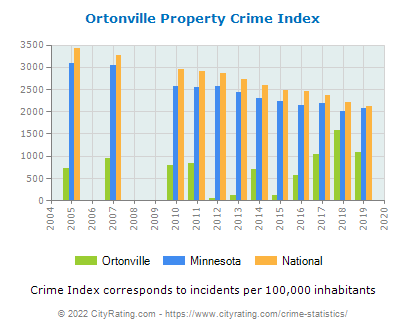 Ortonville Property Crime vs. State and National Per Capita
