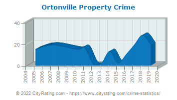 Ortonville Property Crime