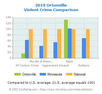 Ortonville Violent Crime vs. State and National Comparison