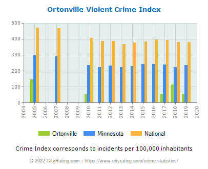 Ortonville Violent Crime vs. State and National Per Capita