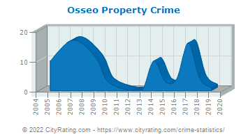 Osseo Property Crime