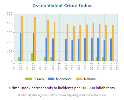 Osseo Violent Crime vs. State and National Per Capita