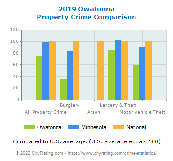 Owatonna Property Crime vs. State and National Comparison