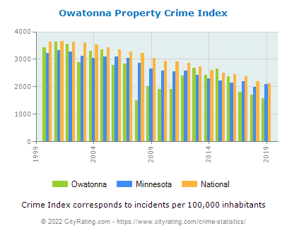 Owatonna Property Crime vs. State and National Per Capita