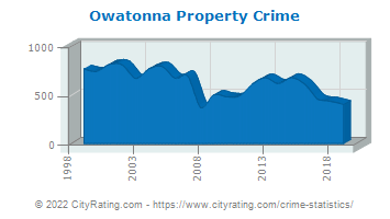 Owatonna Property Crime