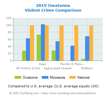 Owatonna Violent Crime vs. State and National Comparison