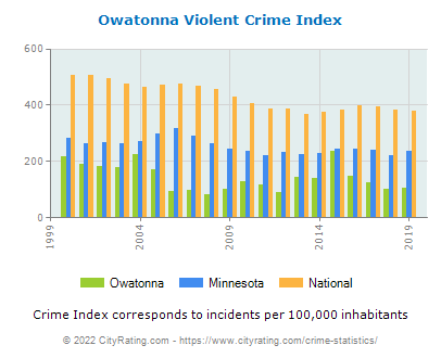Owatonna Violent Crime vs. State and National Per Capita