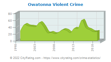 Owatonna Violent Crime