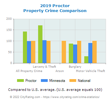 Proctor Property Crime vs. State and National Comparison