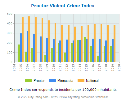 Proctor Violent Crime vs. State and National Per Capita