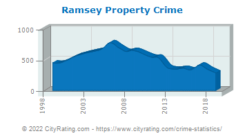 Ramsey Property Crime
