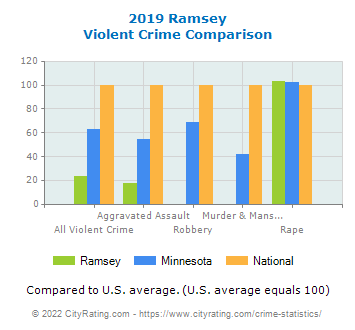 Ramsey Violent Crime vs. State and National Comparison