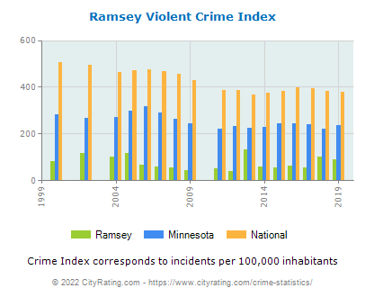Ramsey Violent Crime vs. State and National Per Capita