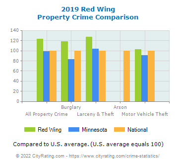Red Wing Property Crime vs. State and National Comparison
