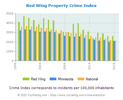 Red Wing Property Crime vs. State and National Per Capita