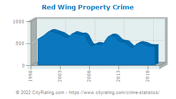 Red Wing Property Crime