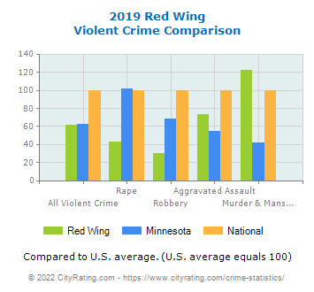 Red Wing Violent Crime vs. State and National Comparison