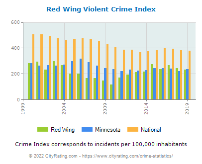 Red Wing Violent Crime vs. State and National Per Capita