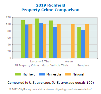 Richfield Property Crime vs. State and National Comparison