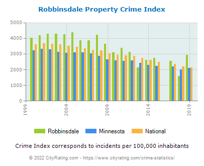 Robbinsdale Property Crime vs. State and National Per Capita