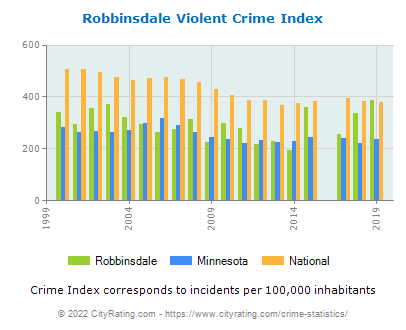 Robbinsdale Violent Crime vs. State and National Per Capita