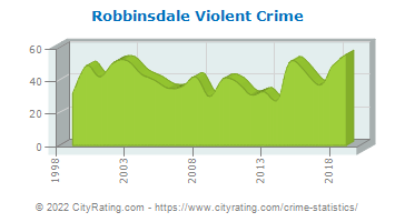 Robbinsdale Violent Crime