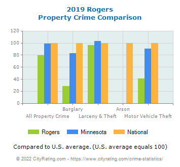 Rogers Property Crime vs. State and National Comparison