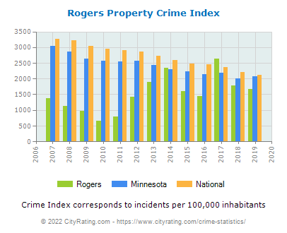 Rogers Property Crime vs. State and National Per Capita