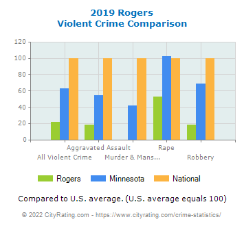 Rogers Violent Crime vs. State and National Comparison
