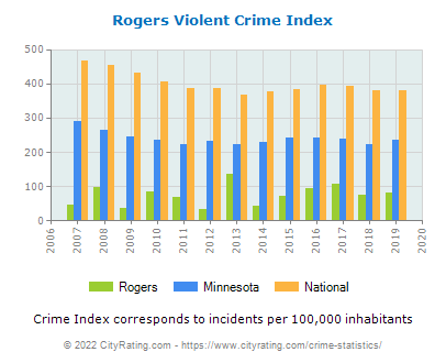 Rogers Violent Crime vs. State and National Per Capita
