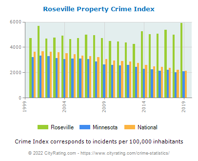 Roseville Property Crime vs. State and National Per Capita