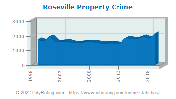 Roseville Property Crime