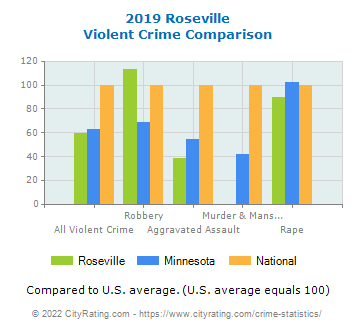 Roseville Violent Crime vs. State and National Comparison