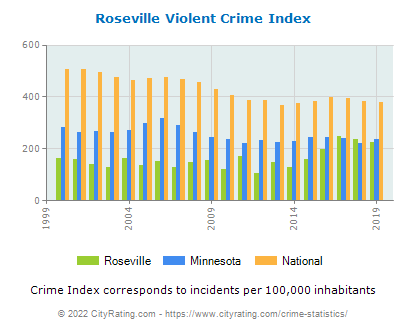 Roseville Violent Crime vs. State and National Per Capita