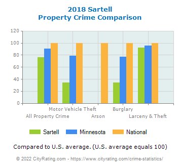 Sartell Property Crime vs. State and National Comparison
