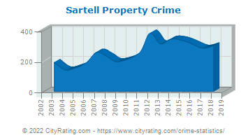 Sartell Property Crime