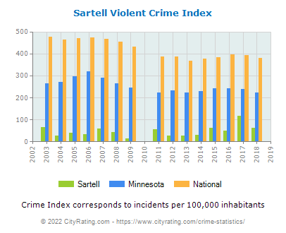 Sartell Violent Crime vs. State and National Per Capita