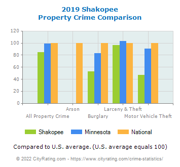 Shakopee Property Crime vs. State and National Comparison