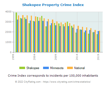 Shakopee Property Crime vs. State and National Per Capita