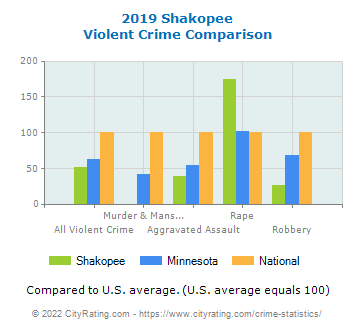 Shakopee Violent Crime vs. State and National Comparison