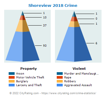 Shoreview Crime 2018