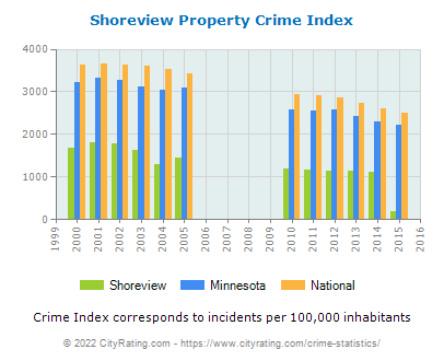 Shoreview Property Crime vs. State and National Per Capita