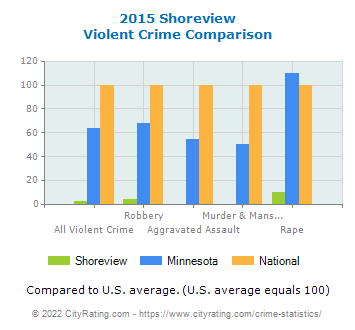 Shoreview Violent Crime vs. State and National Comparison