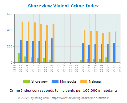 Shoreview Violent Crime vs. State and National Per Capita