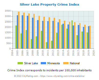 Silver Lake Property Crime vs. State and National Per Capita