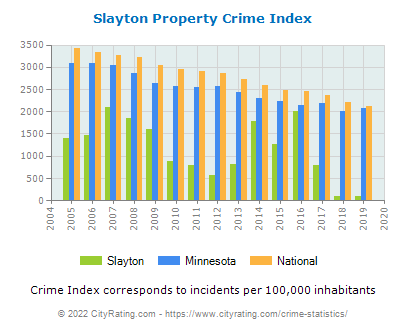 Slayton Property Crime vs. State and National Per Capita