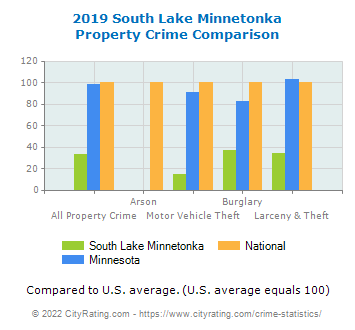 South Lake Minnetonka Property Crime vs. State and National Comparison