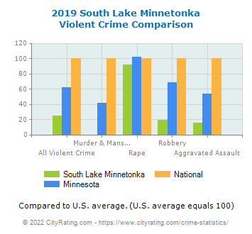 South Lake Minnetonka Violent Crime vs. State and National Comparison